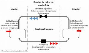 Aerotermia bomba de calor