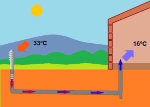 Enfriamiento por la geotermia