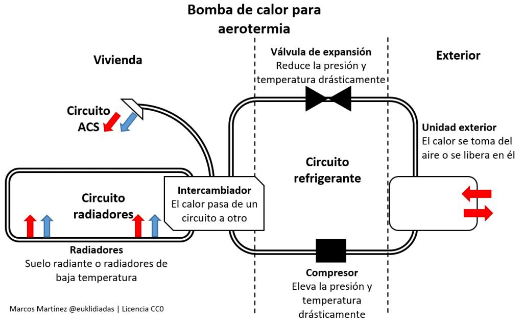 aerotermia calentador agua