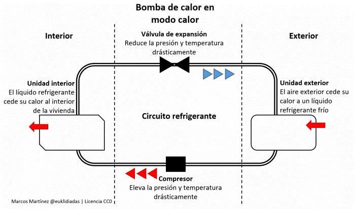 aerotermia circuito refrigerante