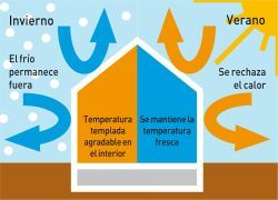 como funciona la inercia termica