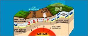Desventajas de la energía geotérmica