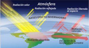 efecto de los gases efecto invernadero