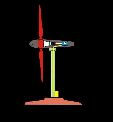 Turbinas eolicas