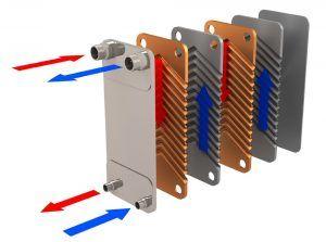 diferentes tipos de intercambiadores de calor