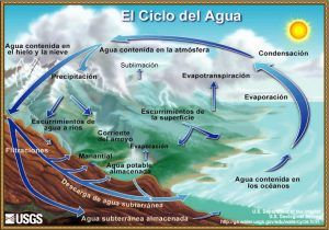El-ciclo-del-agua