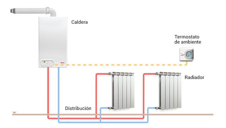 caldera de gas sistema eficiente