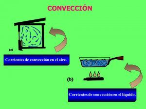 energia conveccion