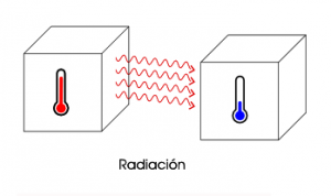 energia radicacion