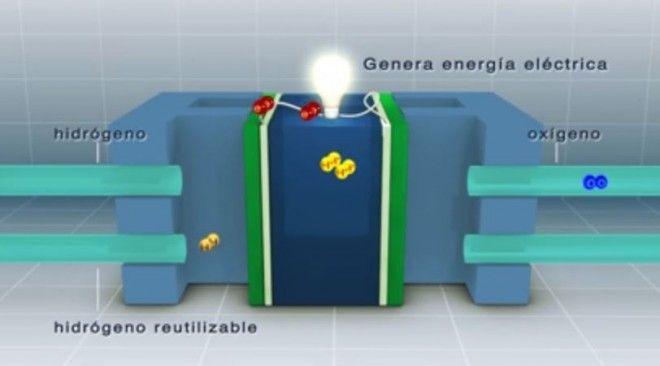 hidrógeno emite Cero Emisiones
