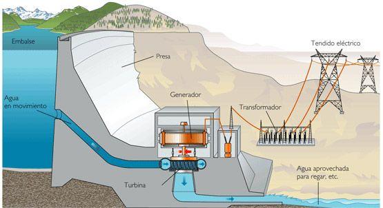 turbinas de agua para hidroelectrica