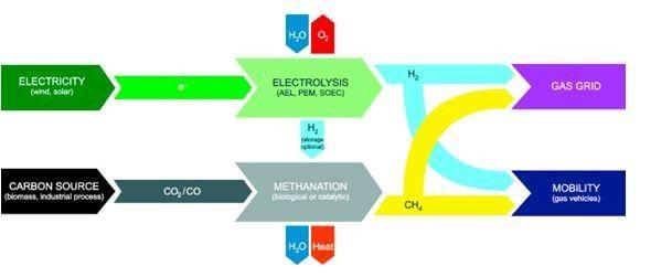 Cadena de proceso de energía a gas