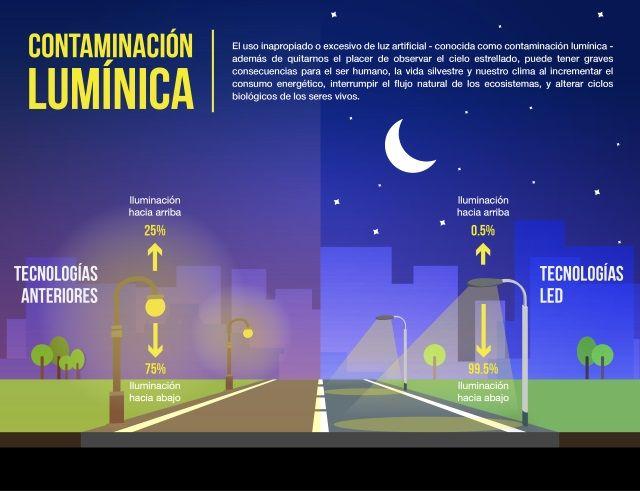 Contaminación lumínica soluciones