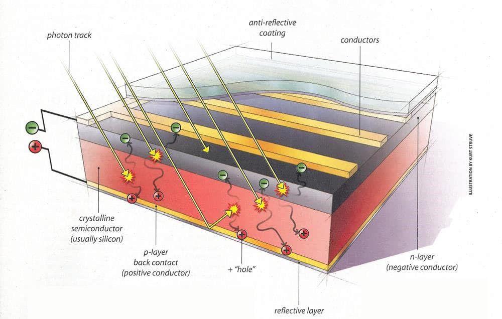 Cómo funciona la tecnología fotovoltaica