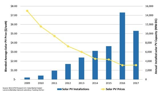 Costos de la energía solar fotovoltaica