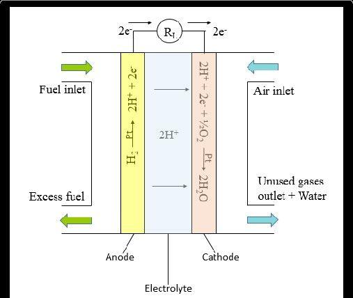 Lo básico en las Pilas de combustible