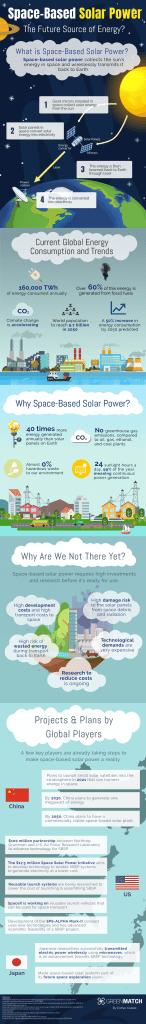 ¿Qué es la energía solar basada en el espacio?