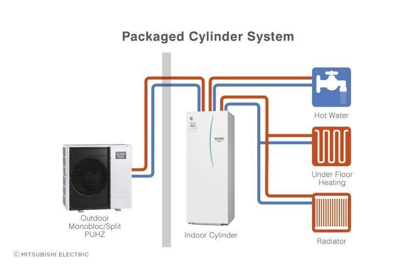 Diagrama de cilindros empaquetados Ecodan