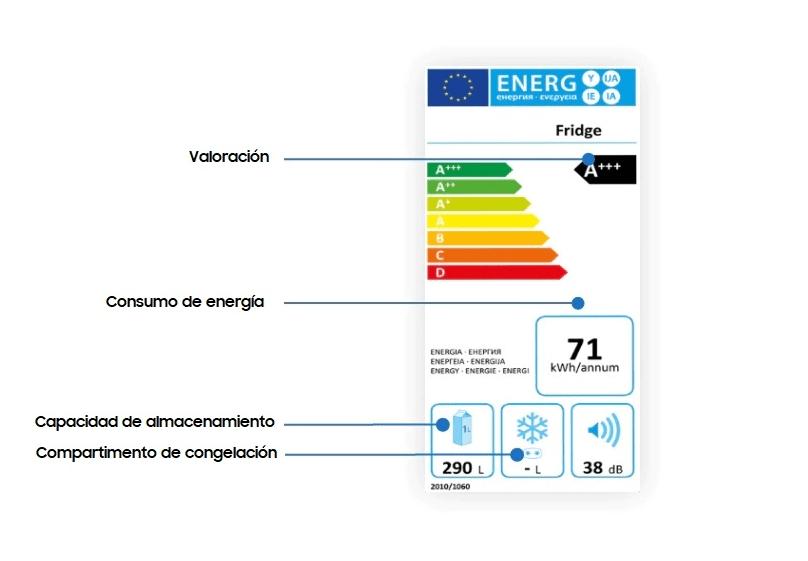 Antigua etiqueta energética