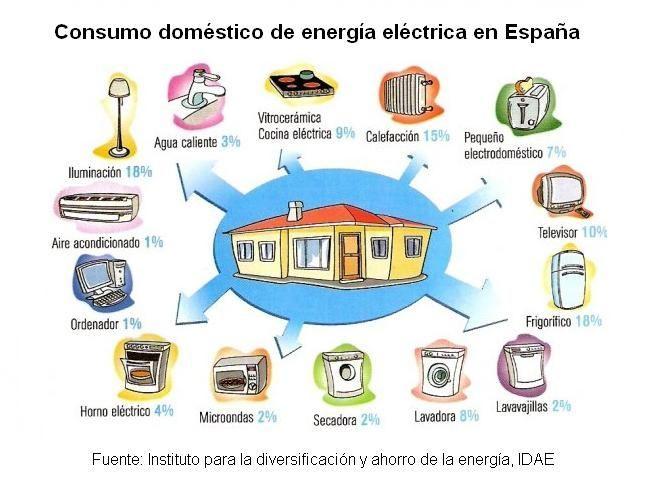 Qué electrodomésticos contribuyen más al consumo